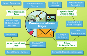 12 Jobs For Communications Majors