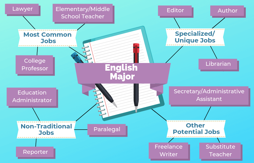 12 Jobs For English Majors | The University Network