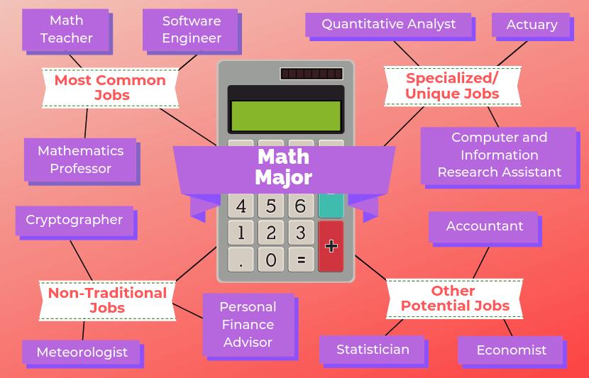12 Jobs For Math Majors Rangkaian Universiti