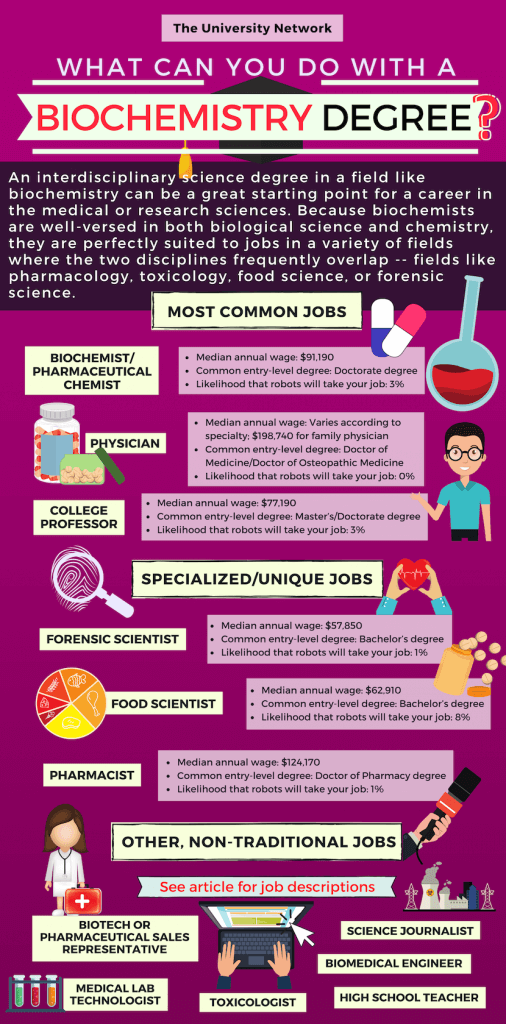 12 Jobs For Biochemistry Majors The University Network