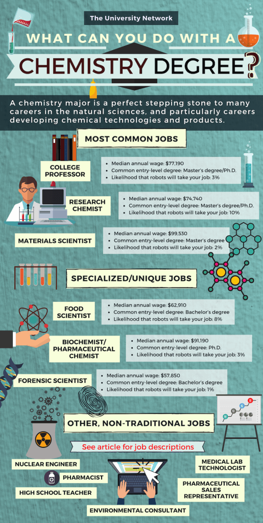 12 Jobs For Chemistry Majors The University Network