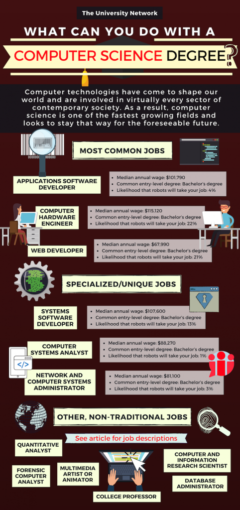 12 Jobs For Computer Science Majors The University Network