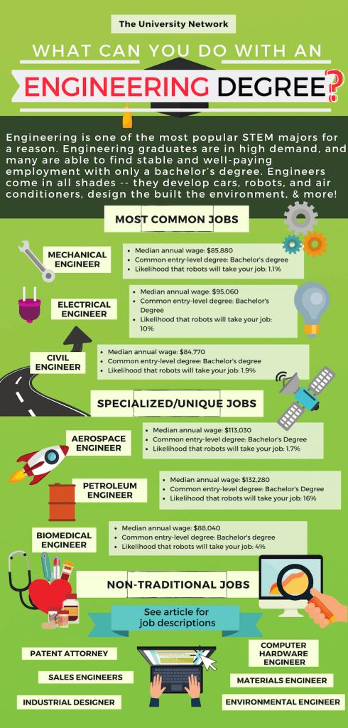12 Jobs For Engineering Majors The University Network