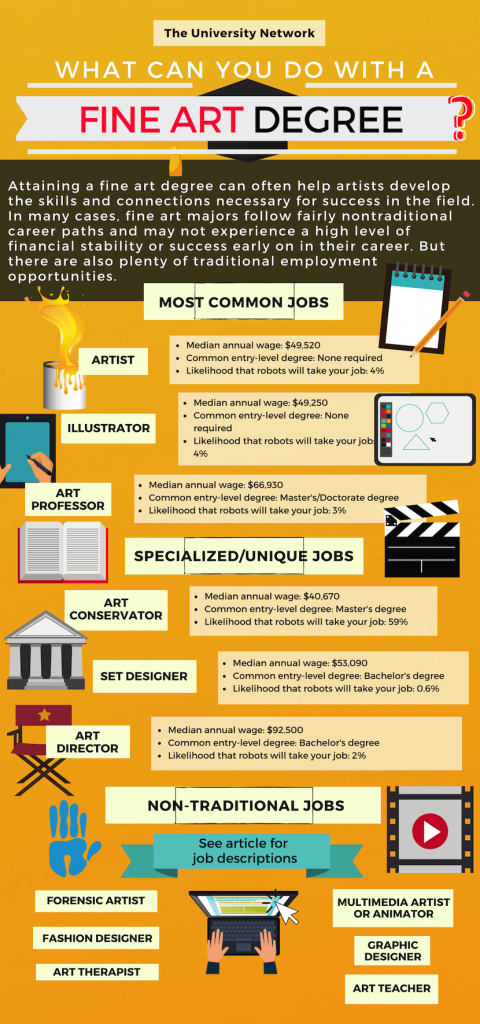 12 Jobs For Fine Art Majors The University Network