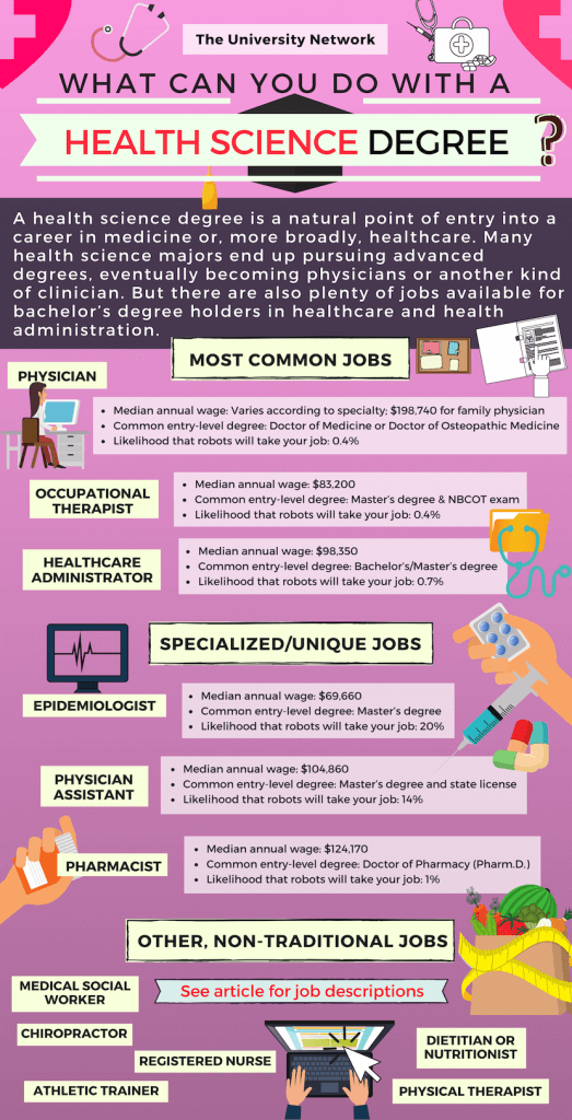 12 Jobs For Health Science Majors The University Network