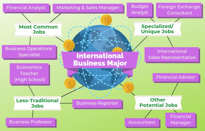 International Business Degree >> 12 Jobs For International Business Majors The University
