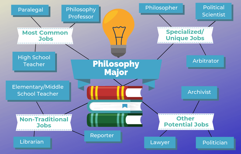 Philosophie Jobs