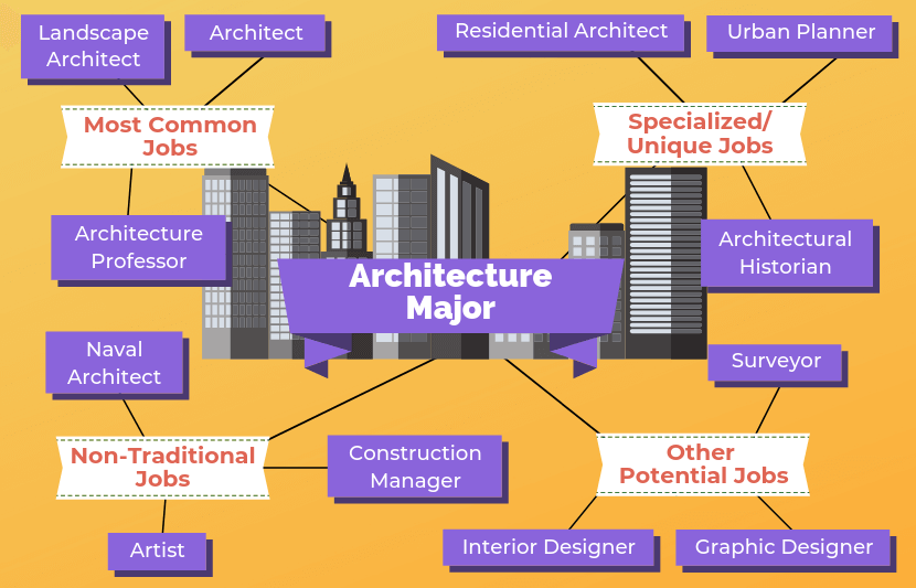 Architecture Major Jobs