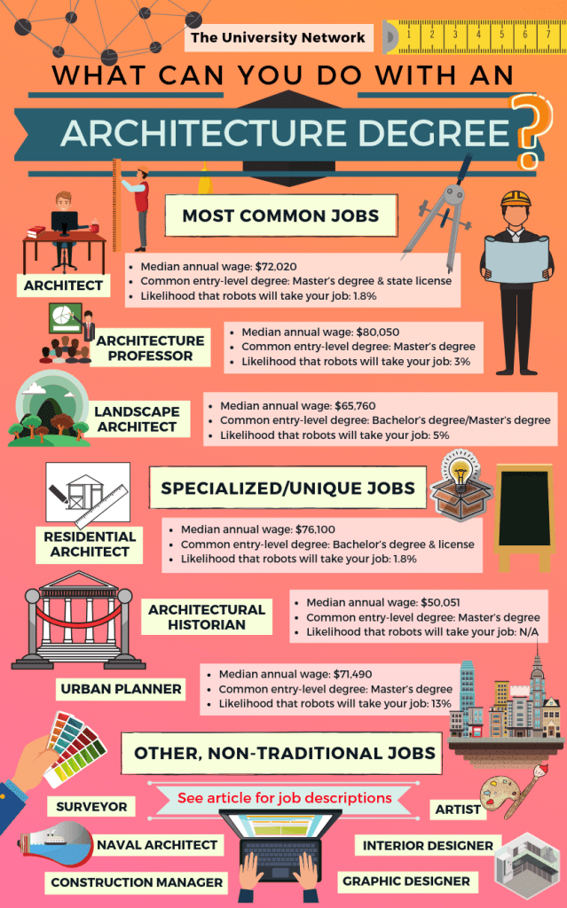 12 Jobs For Architecture Majors The University Network