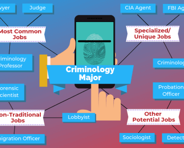 Criminology Major Jobs