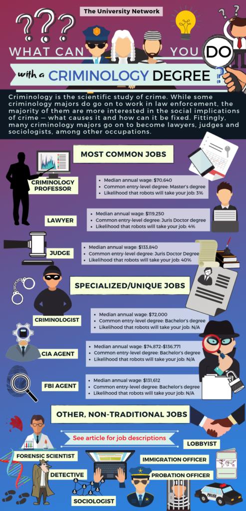 Criminology Major Jobs