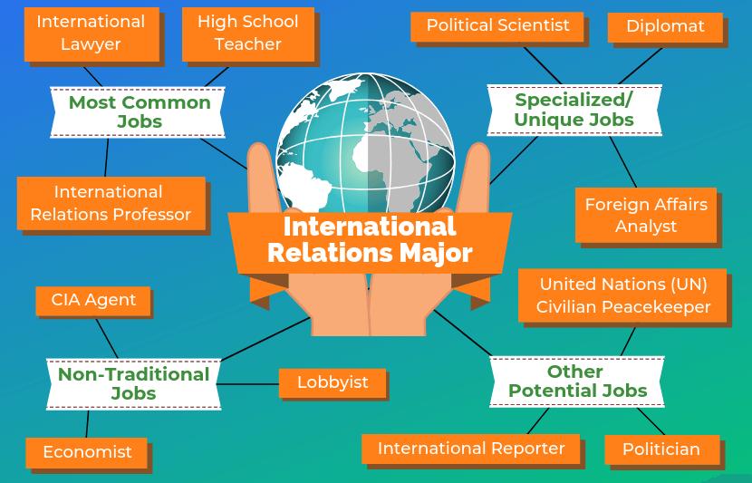 International Relations Major Jobs