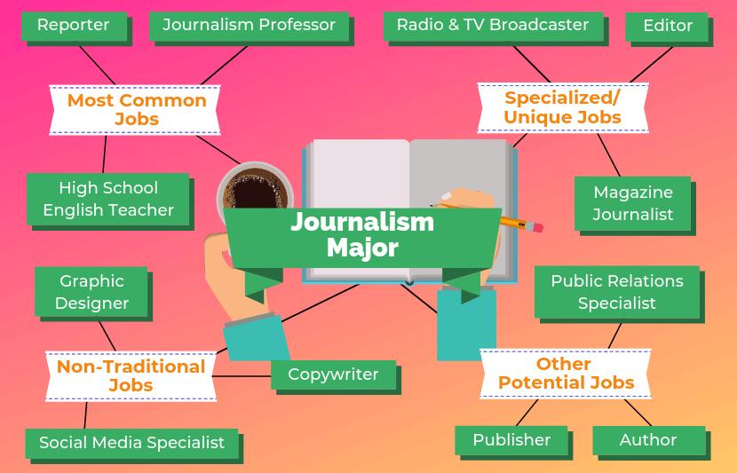 Journalism Major Jobs