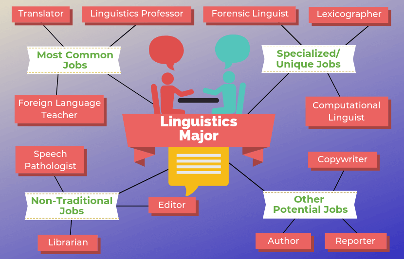 Why Major In Linguistics Linguistic Society Of America
