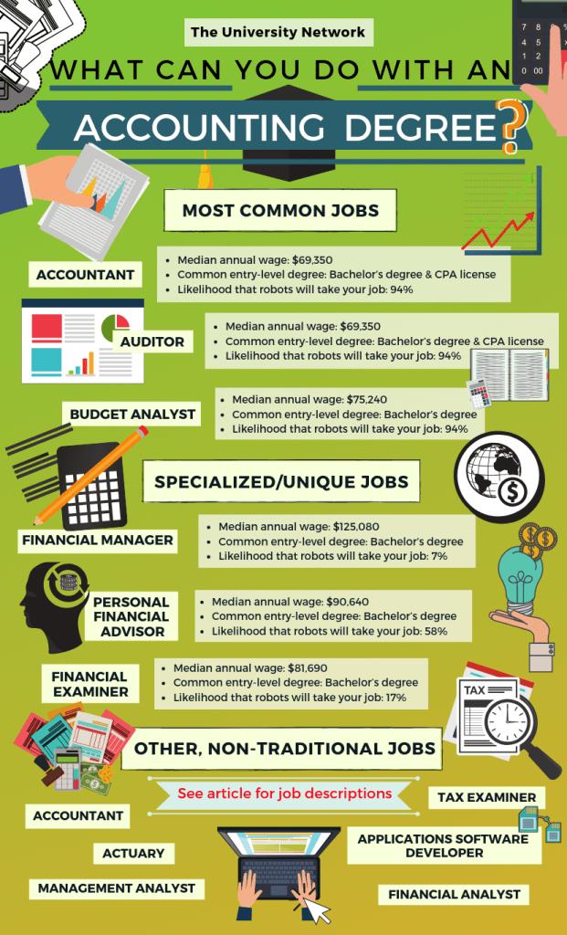 12 Jobs For Majors Accounting Rangkaian Universiti