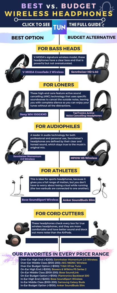 Best & Budget Wireless Headphones